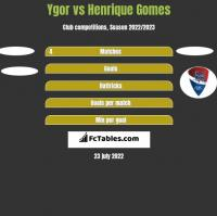 Ygor vs Henrique Gomes h2h player stats