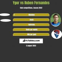Ygor vs Ruben Fernandes h2h player stats