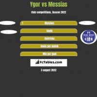 Ygor vs Messias h2h player stats