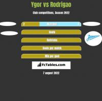 Ygor vs Rodrigao h2h player stats