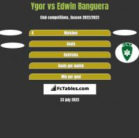 Ygor vs Edwin Banguera h2h player stats