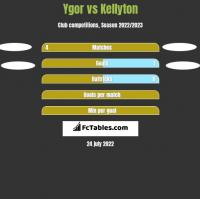 Ygor vs Kellyton h2h player stats