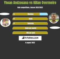 Yhoan Andzouana vs Killan Overmeire h2h player stats