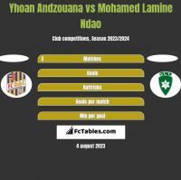 Yhoan Andzouana vs Mohamed Lamine Ndao h2h player stats