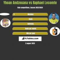 Yhoan Andzouana vs Raphael Lecomte h2h player stats
