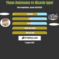 Yhoan Andzouana vs Ricardo Ippel h2h player stats