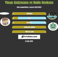 Yhoan Andzouana vs Robin Henkens h2h player stats