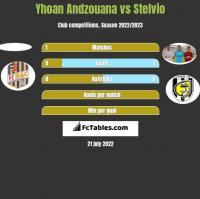 Yhoan Andzouana vs Stelvio h2h player stats