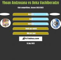 Yhoan Andzouana vs Beka Vachiberadze h2h player stats