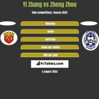 Yi Zhang vs Zheng Zhou h2h player stats