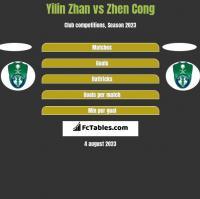 Yilin Zhan vs Zhen Cong h2h player stats