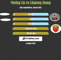 Yiming Liu vs Linpeng Zhang h2h player stats