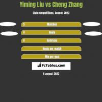 Yiming Liu vs Cheng Zhang h2h player stats