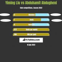 Yiming Liu vs Abduhamit Abdugheni h2h player stats