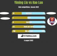 Yiming Liu vs Hao Luo h2h player stats