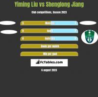 Yiming Liu vs Shenglong Jiang h2h player stats