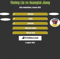 Yiming Liu vs Guangtai Jiang h2h player stats