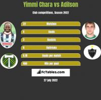Yimmi Chara vs Adilson h2h player stats