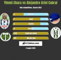 Yimmi Chara vs Alejandro Ariel Cabral h2h player stats