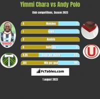 Yimmi Chara vs Andy Polo h2h player stats