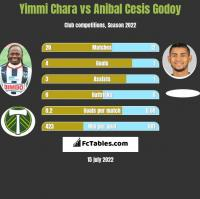 Yimmi Chara vs Anibal Cesis Godoy h2h player stats