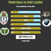 Yimmi Chara vs Ariel Lassiter h2h player stats