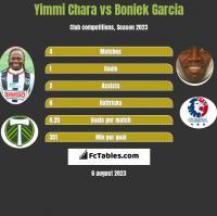 Yimmi Chara vs Boniek Garcia h2h player stats