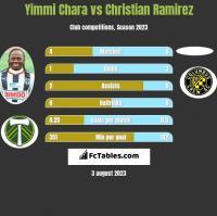 Yimmi Chara vs Christian Ramirez h2h player stats