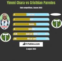 Yimmi Chara vs Cristhian Paredes h2h player stats