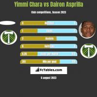 Yimmi Chara vs Dairon Asprilla h2h player stats