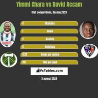 Yimmi Chara vs David Accam h2h player stats