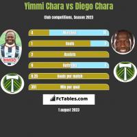 Yimmi Chara vs Diego Chara h2h player stats