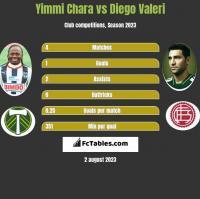 Yimmi Chara vs Diego Valeri h2h player stats