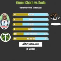 Yimmi Chara vs Dodo h2h player stats