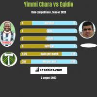 Yimmi Chara vs Egidio h2h player stats
