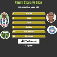 Yimmi Chara vs Elias h2h player stats
