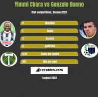 Yimmi Chara vs Gonzalo Bueno h2h player stats