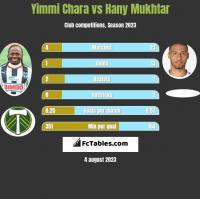 Yimmi Chara vs Hany Mukhtar h2h player stats
