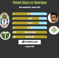 Yimmi Chara vs Henrique h2h player stats