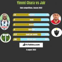 Yimmi Chara vs Jair h2h player stats