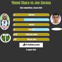 Yimmi Chara vs Joe Corona h2h player stats