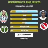 Yimmi Chara vs Juan Cazares h2h player stats