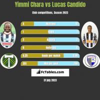 Yimmi Chara vs Lucas Candido h2h player stats