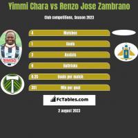Yimmi Chara vs Renzo Jose Zambrano h2h player stats