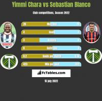 Yimmi Chara vs Sebastian Blanco h2h player stats
