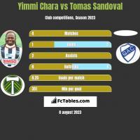 Yimmi Chara vs Tomas Sandoval h2h player stats