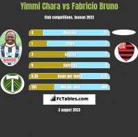 Yimmi Chara vs Fabricio Bruno h2h player stats