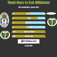 Yimmi Chara vs Eryk Williamson h2h player stats
