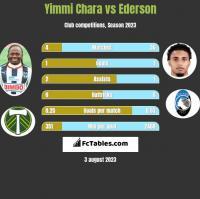 Yimmi Chara vs Ederson h2h player stats