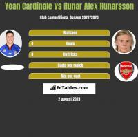 Yoan Cardinale vs Runar Alex Runarsson h2h player stats